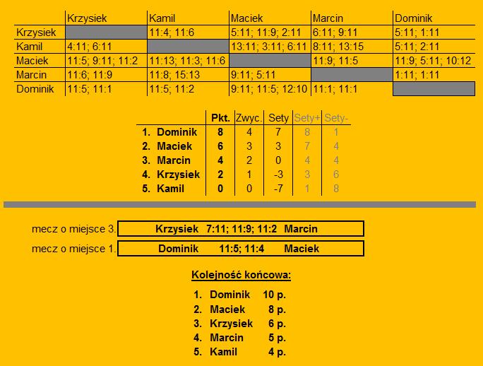 ASGP1_wyniki