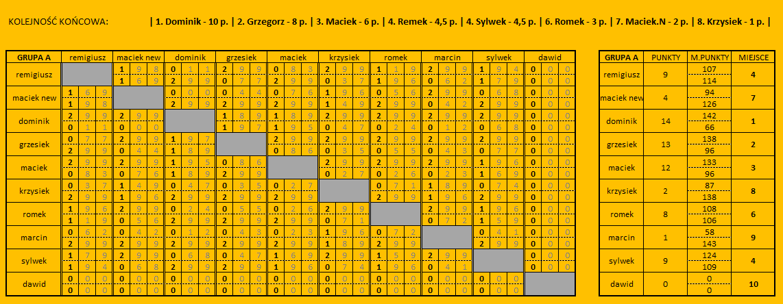 ASGP5 - wyniki
