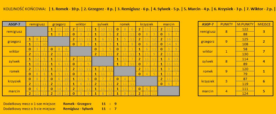 ASGP7 - wyniki