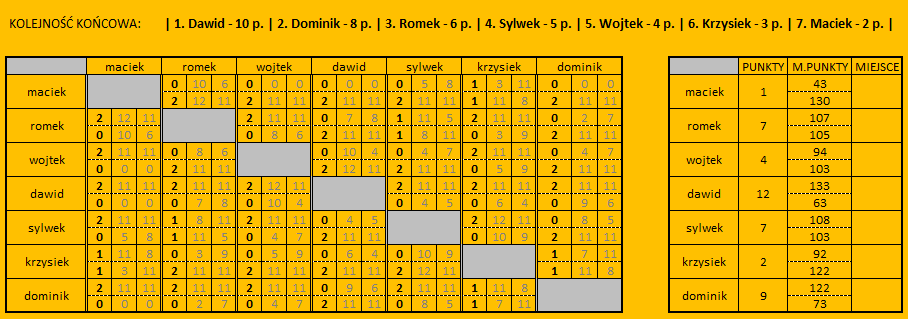 ASGP10 - wyniki