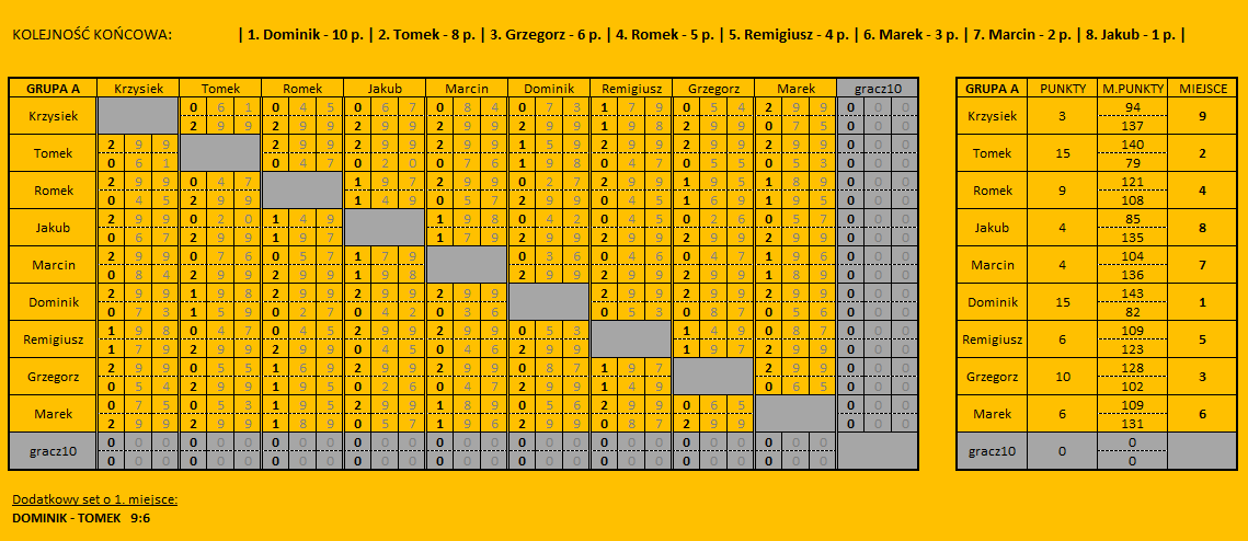 ASGP4 - wyniki